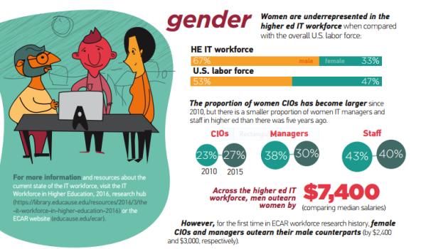 educause gender higher ed IT